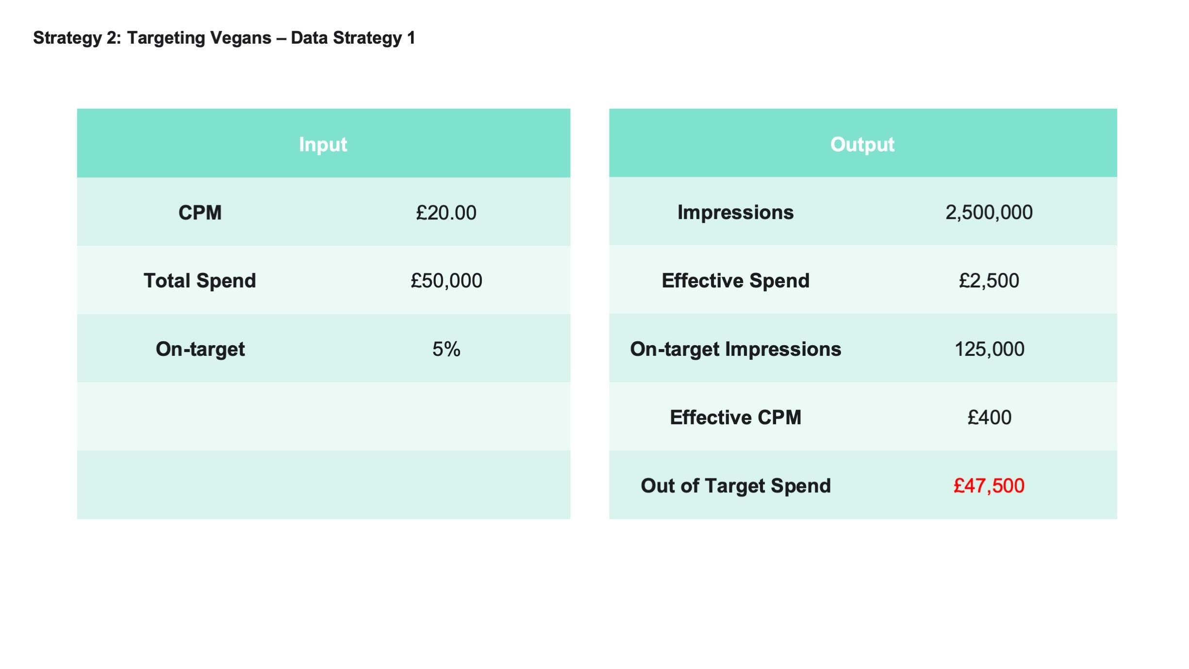 Targeting_Vegans_Data_Strategy