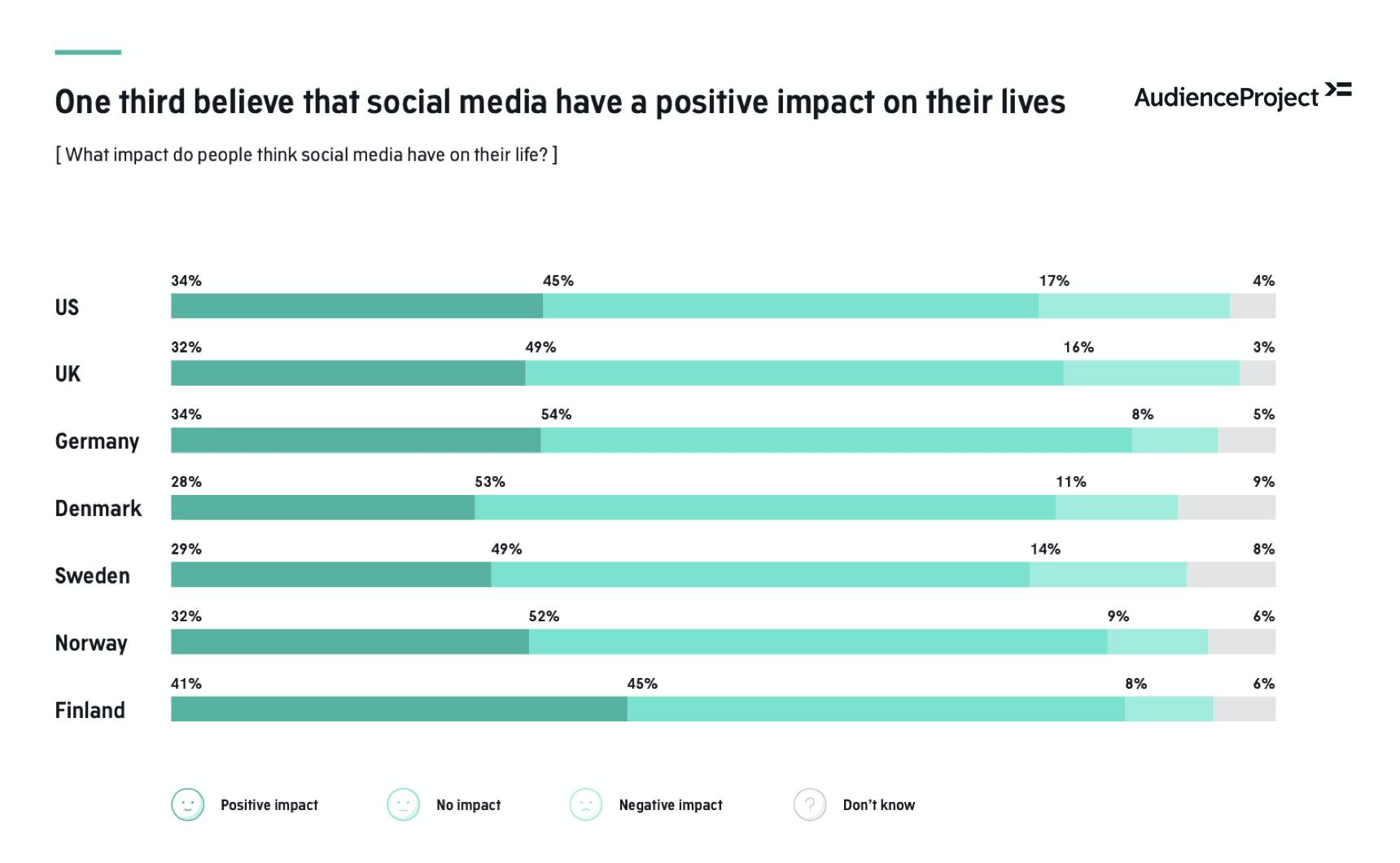 Social_Media_Impact
