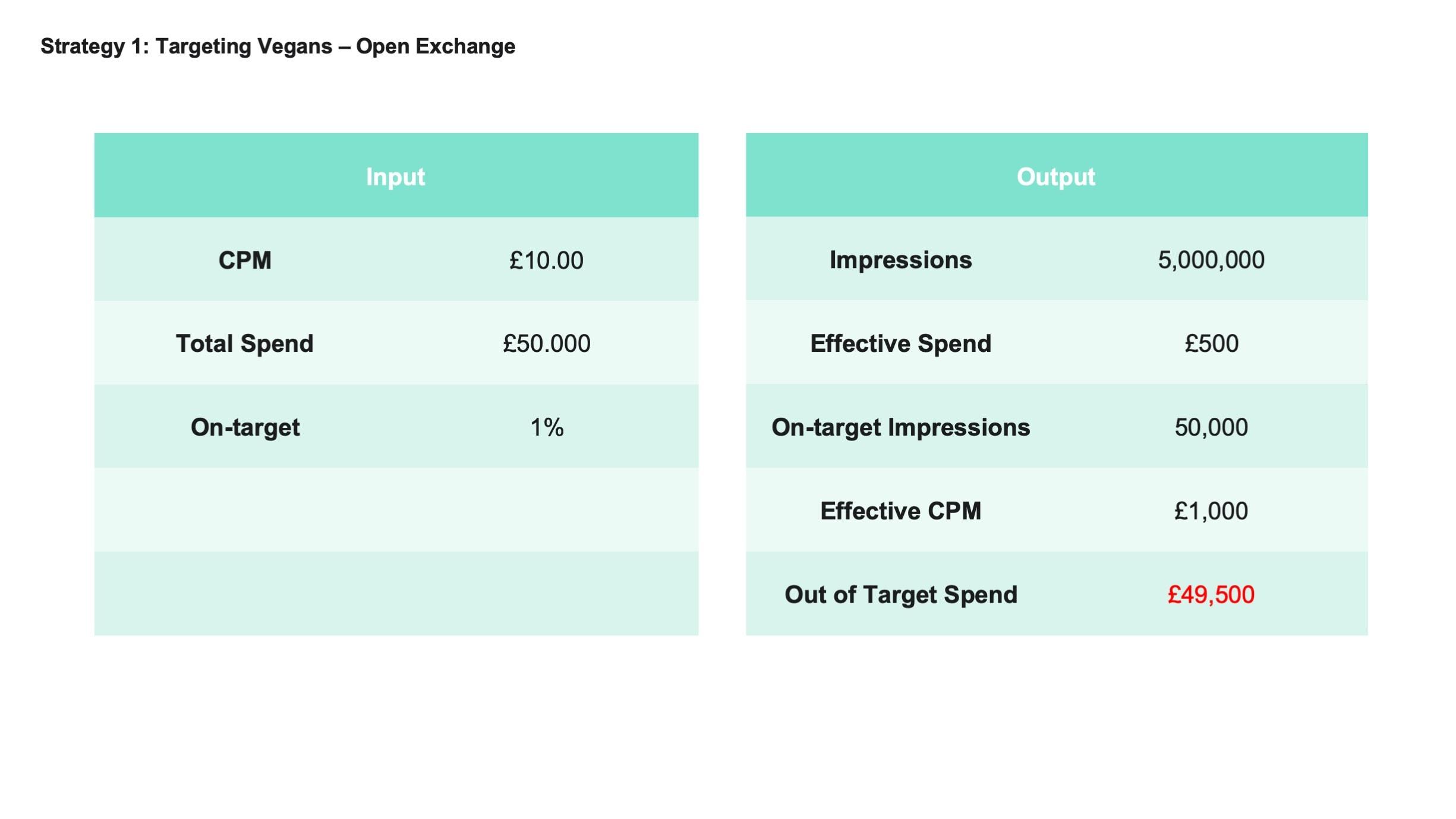 Targeting_Vegans_Open_Exchange