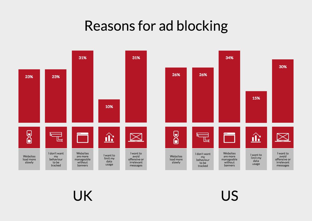 ad_blocking_uk_us_1