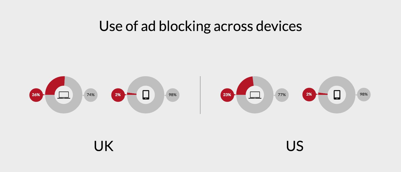 ad_blocking_uk_us_3