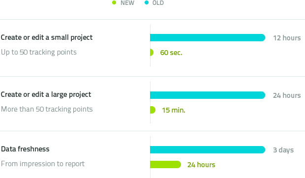 article_new_report_engine_improvement_graph