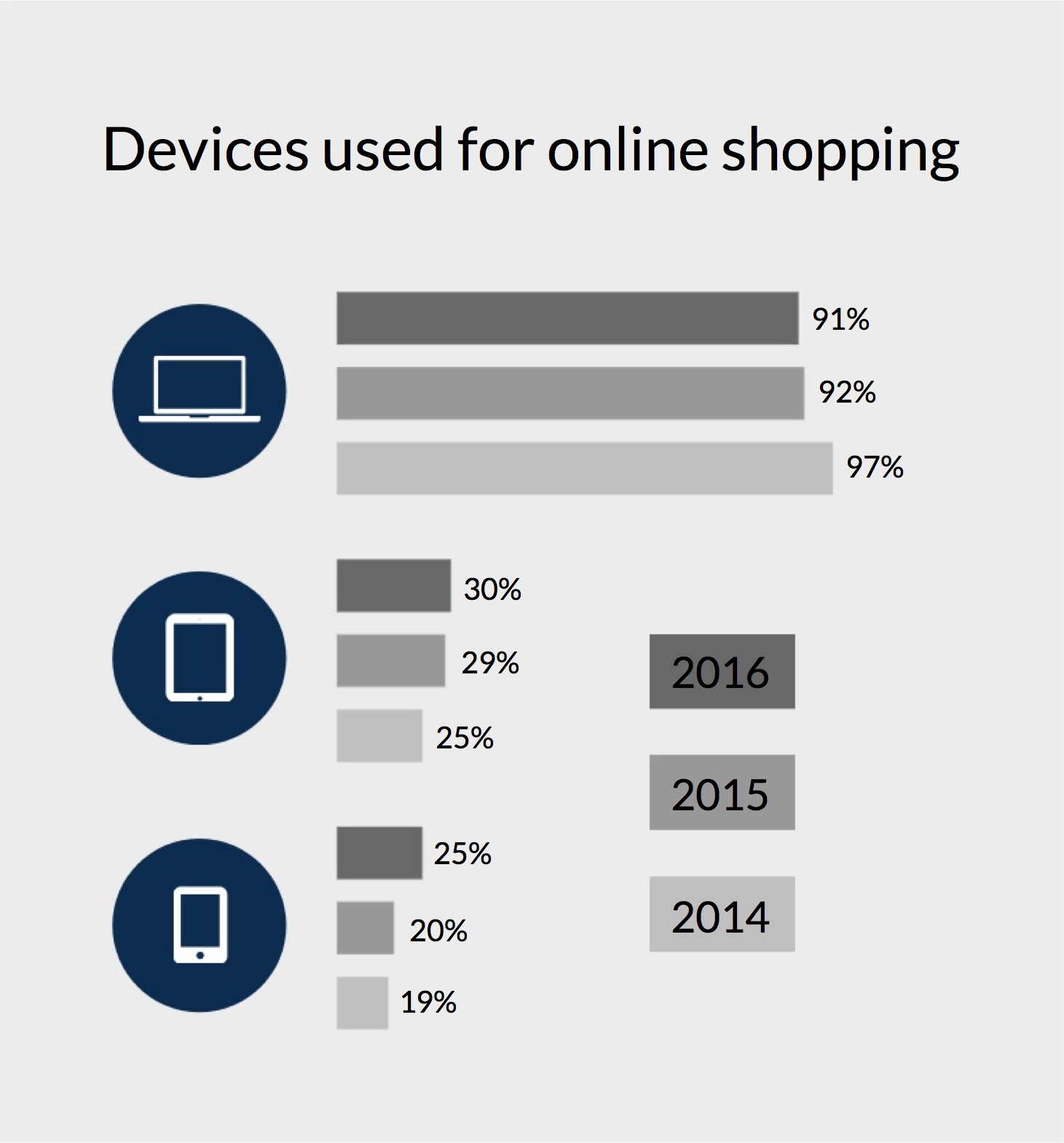 devices_used_for_online_shopping