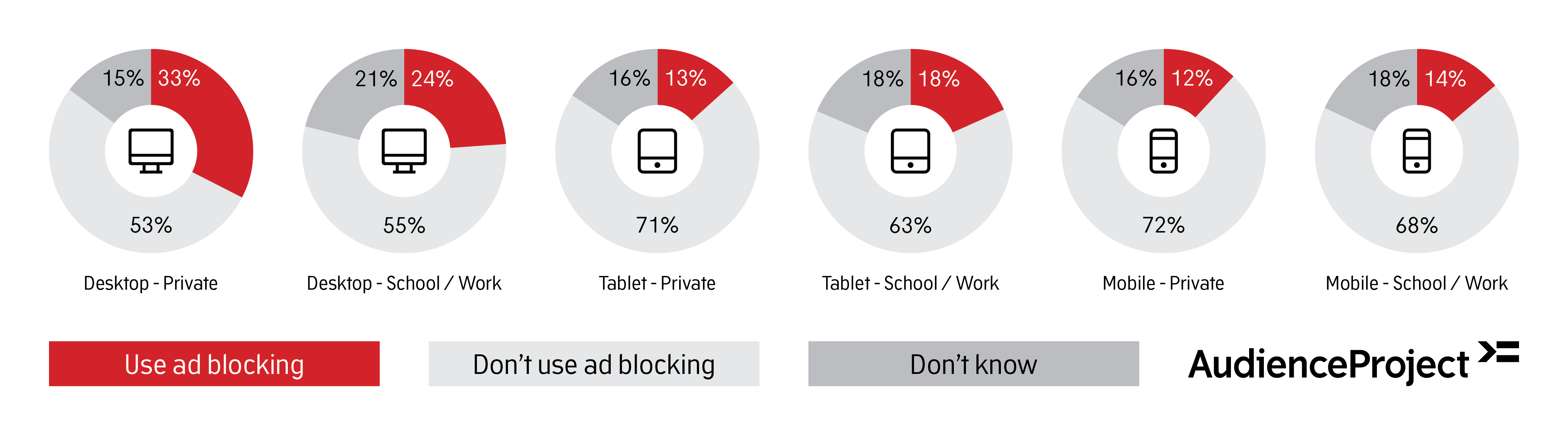 graphic_answered_ad_blocking_across_devices