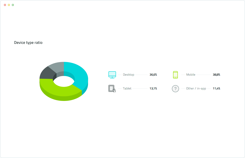 screenshot_traffic_quality_device_type_ratio