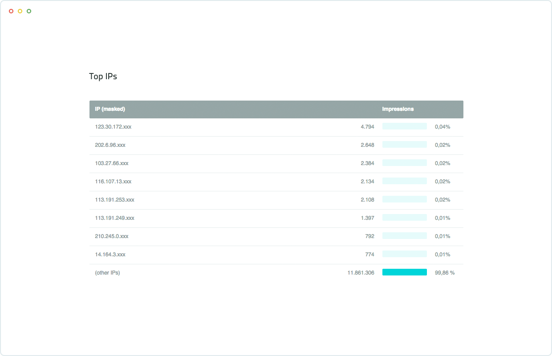 screenshot_traffic_quality_top_ips