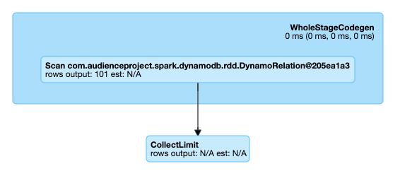 AudienceProject | Spark+DynamoDB: Using AWS DynamoDB as a