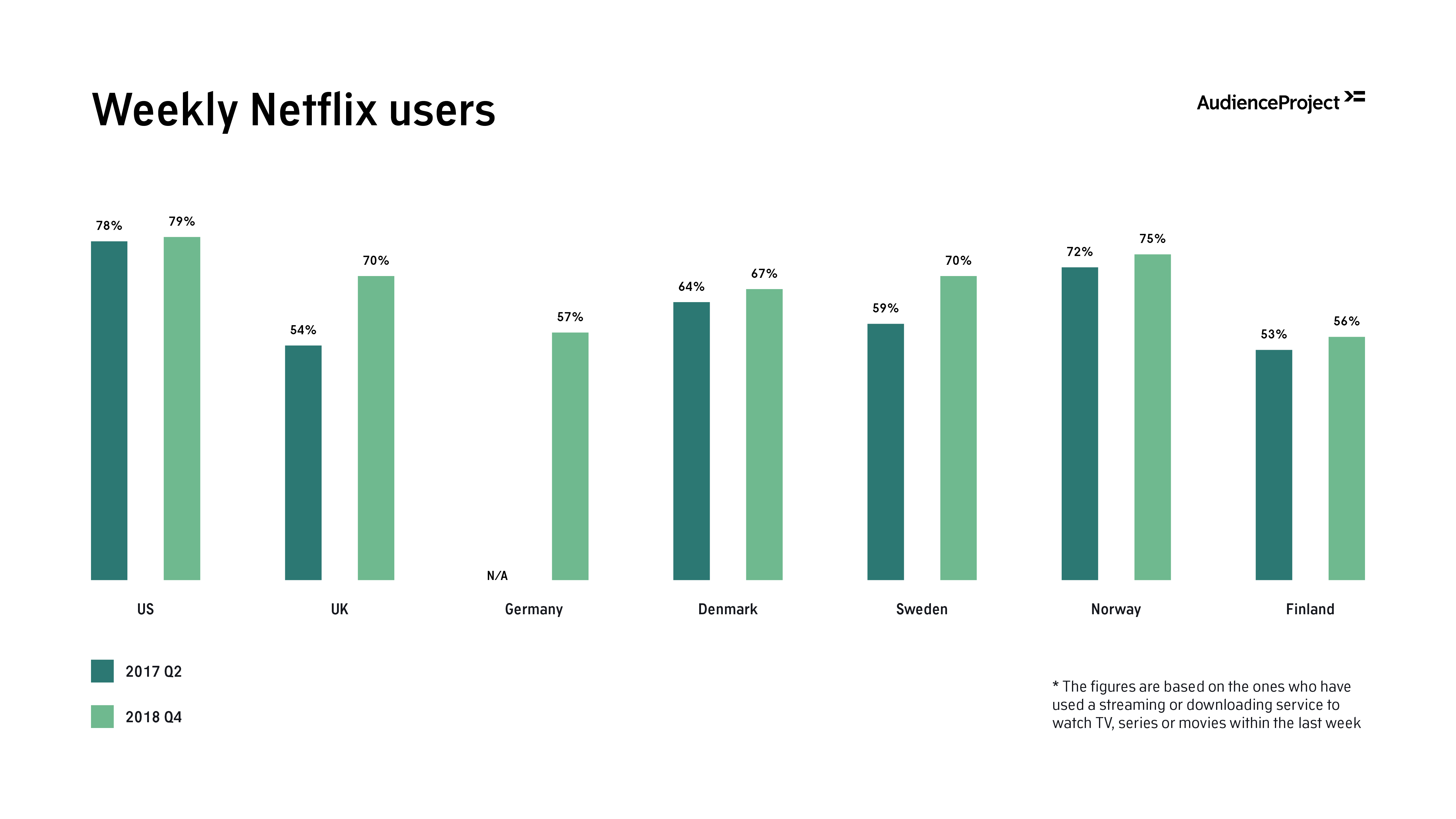AudienceProject | New study: Netflix continues to dominate
