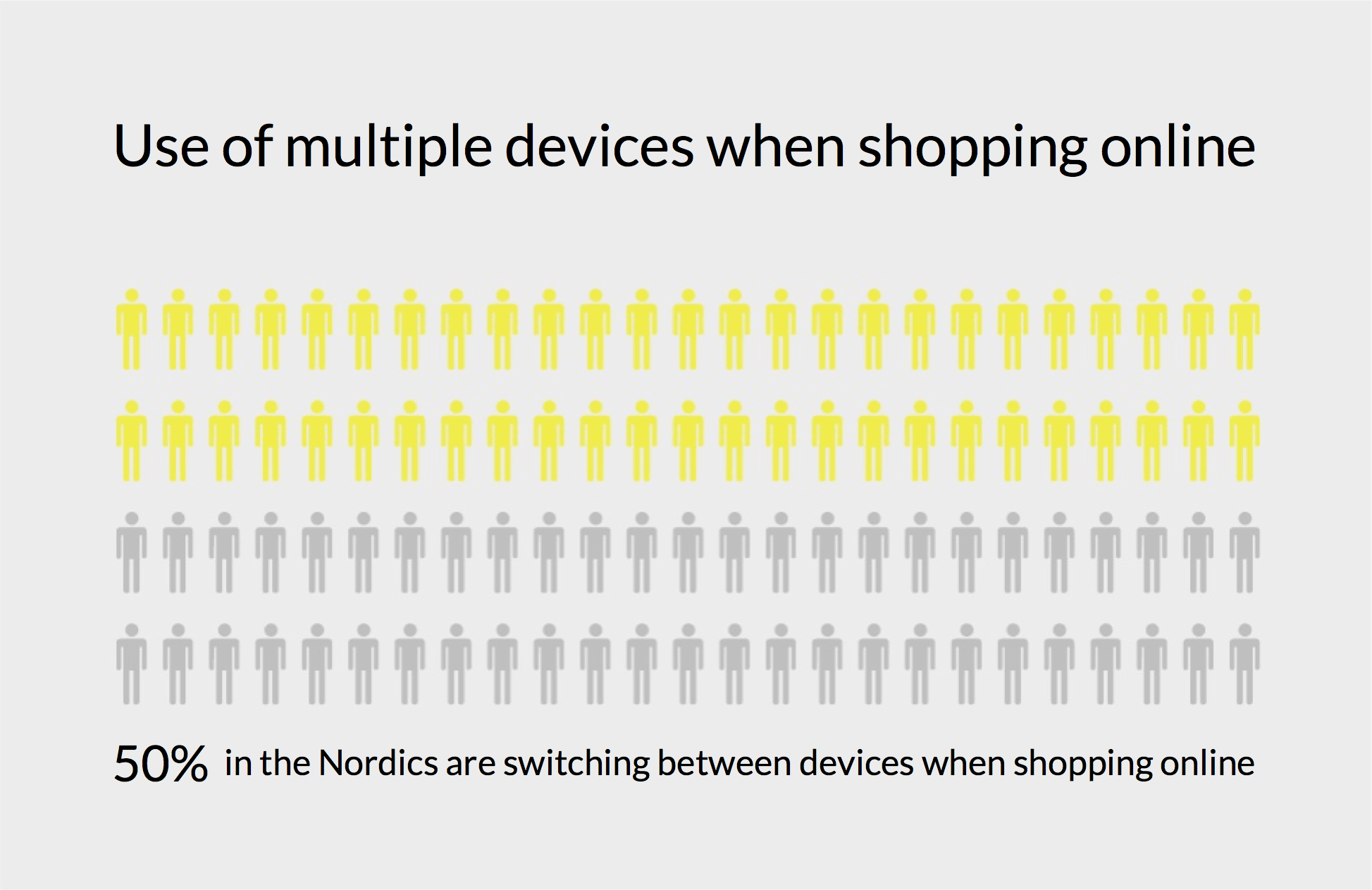 use_of_multiple_devices_when_shopping_online